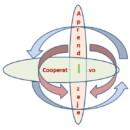 Seminario Presencial-Aprendizaje Cooperativo: una metodología para la interacción de distintos centros y comunidades autónomas